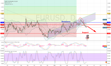 EURUSD: May interest rate speculation