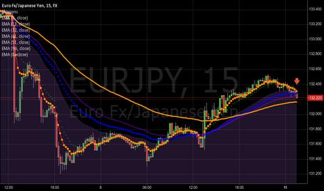 EURJPY: Ruby on EURJPY good trade in progress