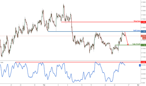 NZDUSD: NZDUSD profit target reached perfectly, time to start selling