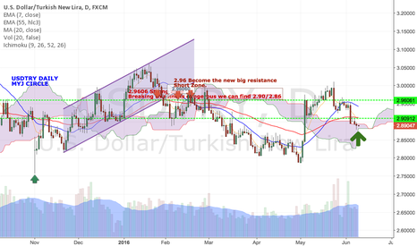 USDTRY: Technical Long USDTRY