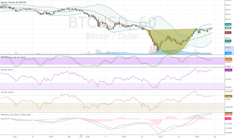 BTCUSD: Cop and a handle on the hourly