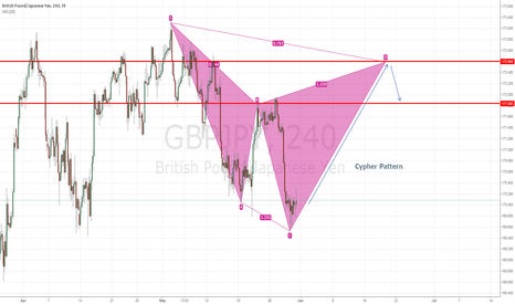 GBPJPY: Emerging Cypher Pattern