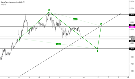 CHFJPY: [CHFJPY] ABC Pattern with Fibo + Pull Back + Support level