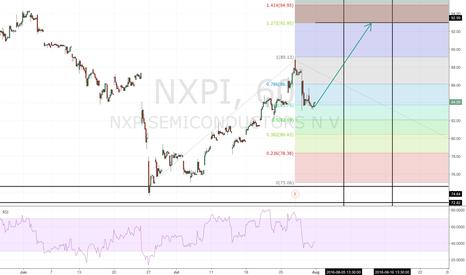 NXPI: NXPI Fib Extension to 93