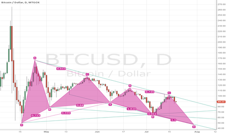 BTCUSD: 70&60&50 possible bottom of one of three )