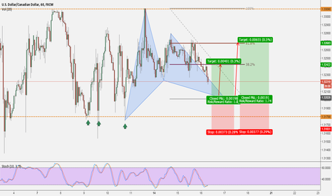 USDCAD: USDCAD: Gartley Soon
