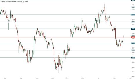 MJN: MJN trading range