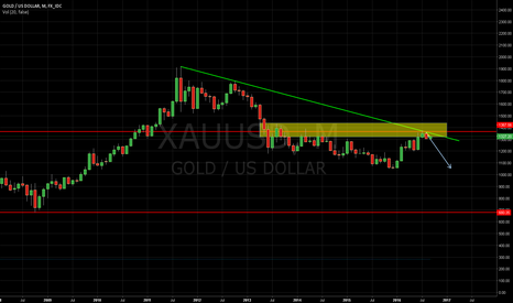 XAUUSD: the monthly chart of xaausd shows that it's going down