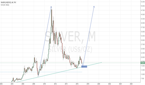 SILVER: I will buy Silver if it down to 14.5