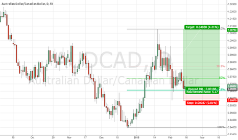 AUDCAD: Experimenting with Fib