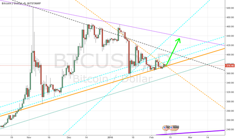BTCUSD: I see no other way but up.