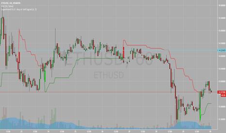 ETHUSD: ETH/USD supertrend