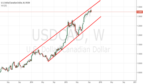 USDCAD: Time for CAD strength !!!