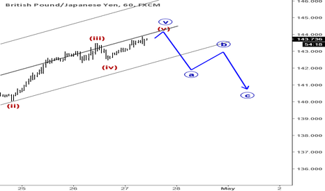 GBPJPY: Elliott Wave Analysis: GBPJPY Could Face Some Downtime