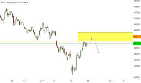 GBPJPY: Look for structure Retest