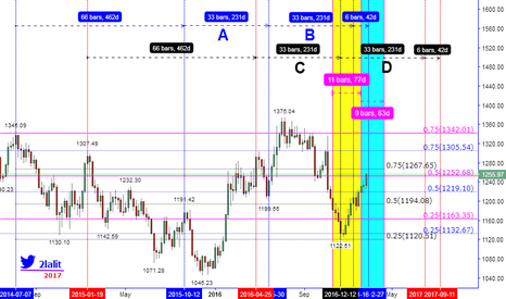 XAUUSD: THIS CAN HAPPEN BY USING LOGIC ONLY IF & WITH TERM (PART #3)