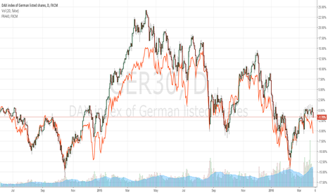 GER30: Spread trading DAX - CAC: long