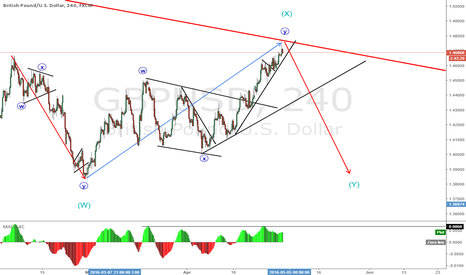 GBPUSD: GBPUSD waiting for sell setup