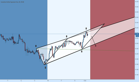 CADJPY: CADJPY Ideal Bearish Wolfe Wave