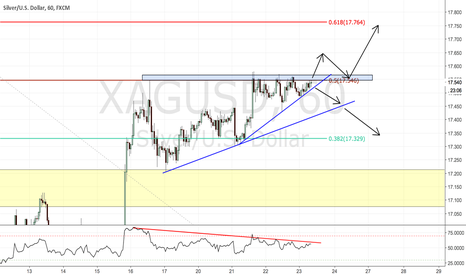 XAGUSD: Silver wedge pattern