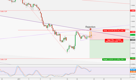 GBPAUD: GBPAUD - Is this the start of another impulse leg?