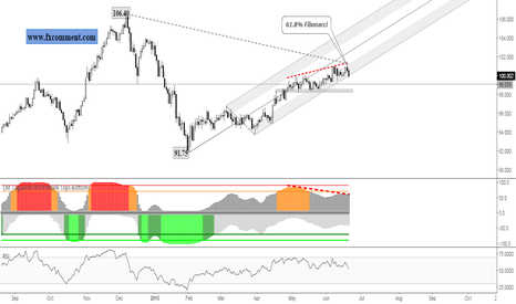 CADJPY: CADJPY (update): Important closing to be seen today!
