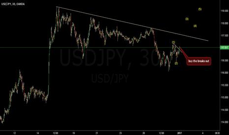 USDJPY: usdjpy buy setup
