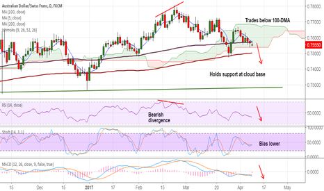 AUDCHF: AUD/CHF on track to test 200-DMA, stay short