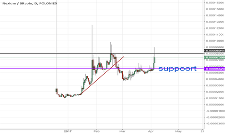 NXCBTC: NXC can make some moves?
