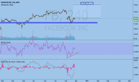 FB: Фейсбук покупка
