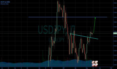 USDJPY: Что ждать от ФРС