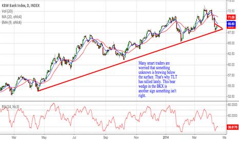 BKX: Market rebound hasn't included the BKX.