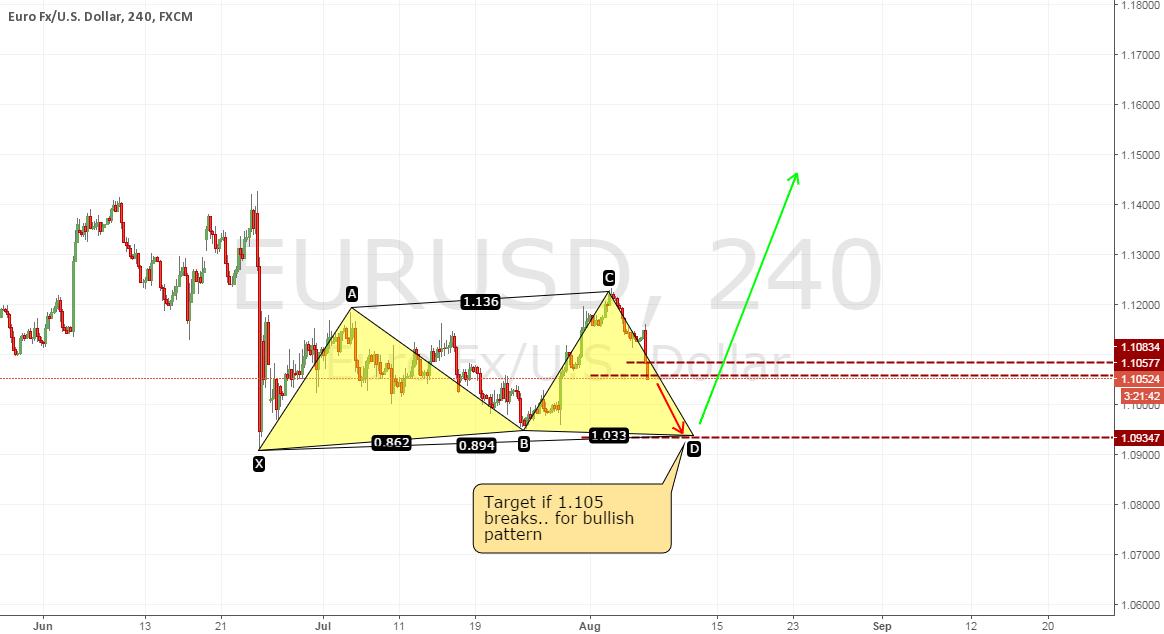 EU new bullish pattern