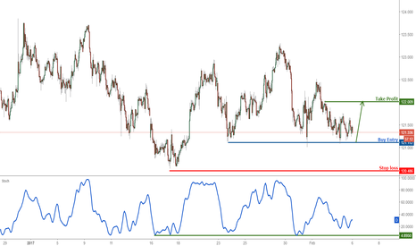 EURJPY: EURJPY remain bullish above strong support