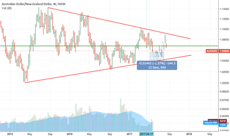 AUDNZD: AUDNZD Weekly Look - time to start building long positions