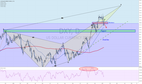 DXY: Dollar tries to climb above resistance following NFP