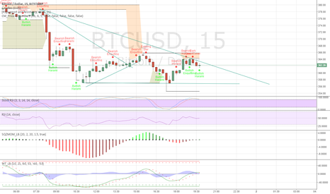 BTCUSD: I think its going to be a downtrend here