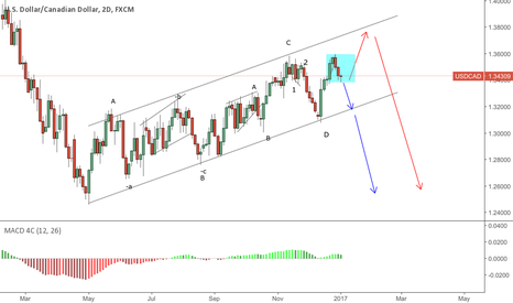 USDCAD: USDCAD correction is almost due