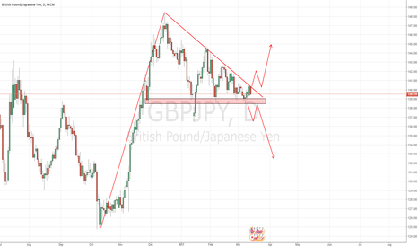 GBPJPY: Pennant Breakout GBPJPY