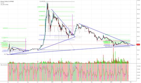 BTCUSD: BTC testing long term trendline soon