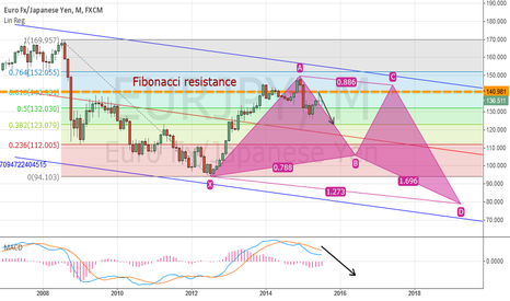 EURJPY: EURJPY - Possible butterfly pattern on the monthly chart