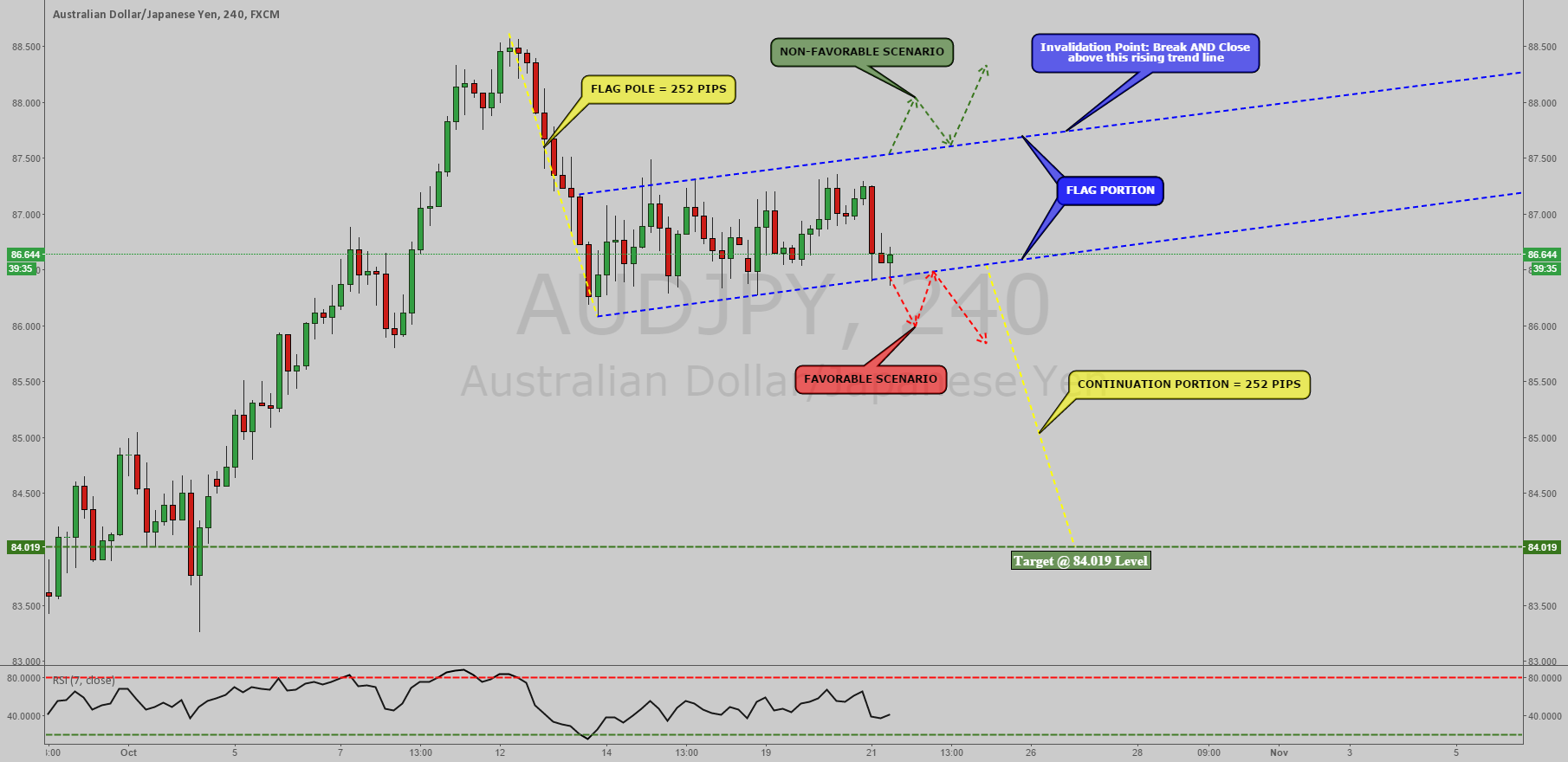 AUDJPY: BEARISH FLAG PATTERN FORMED, CLOSE TO BREAKOUT [4HR] !!!