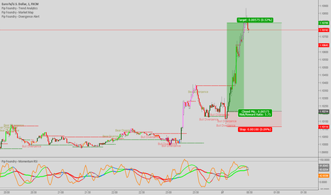 EURUSD: Just trading the divergences in london.
