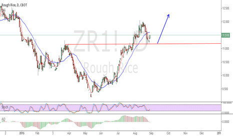 ZR1!: buy