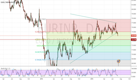 EURINR: EURINR Short Next Support at 73.2 level 38% fib level