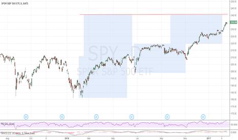 SPY: $240 target $spx