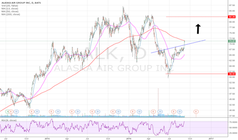 ALK: Inverted Head and Shoulders