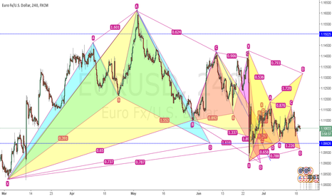 EURUSD: who else have chart drawn like this?