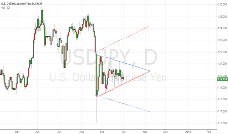 USDJPY: USD/JPY Continuation Pattern Waiting for the signal