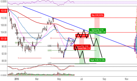 AAPL: Short Opps in AAPL